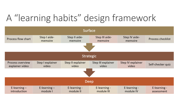 A Learning Habits Design Framework