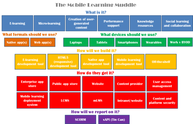 The Mobile Learning Muddle