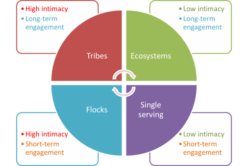 Tribes-ecosystems-flocks-single-serving