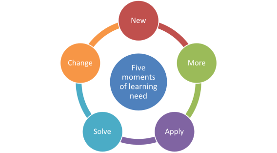 5-moments-of-learning-need