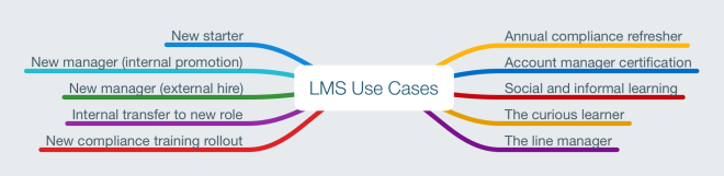 LMS Use Cases