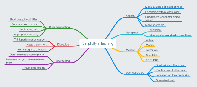 Simplicity in learning