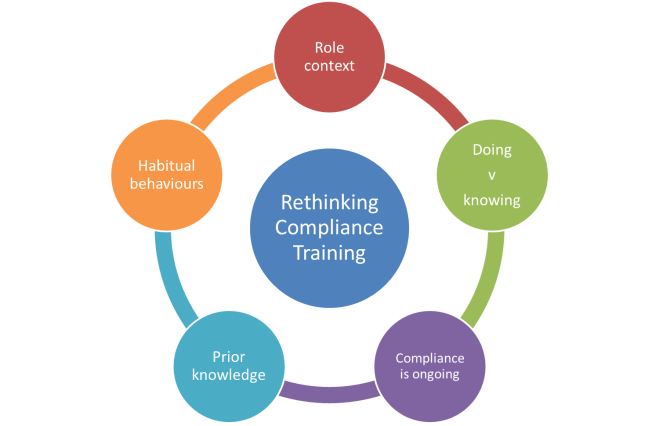Rethinking_compliance_training