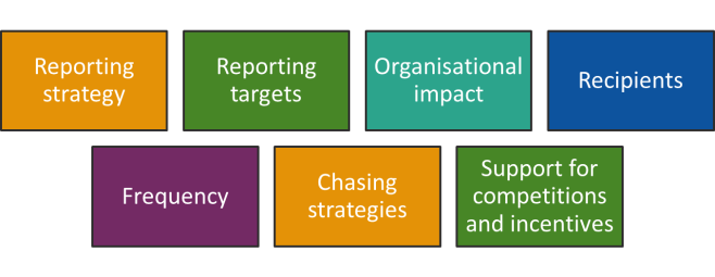 Reporting Strategy and Planning